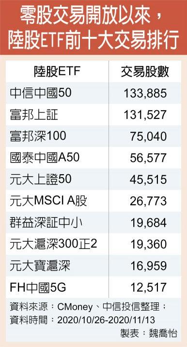 零股交易開放以來,陸股ETF前十大交易排行