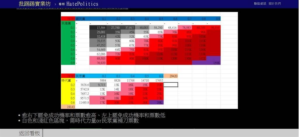 PTT網友計算分析王浩宇遭罷免機率。(翻攝自PTT)