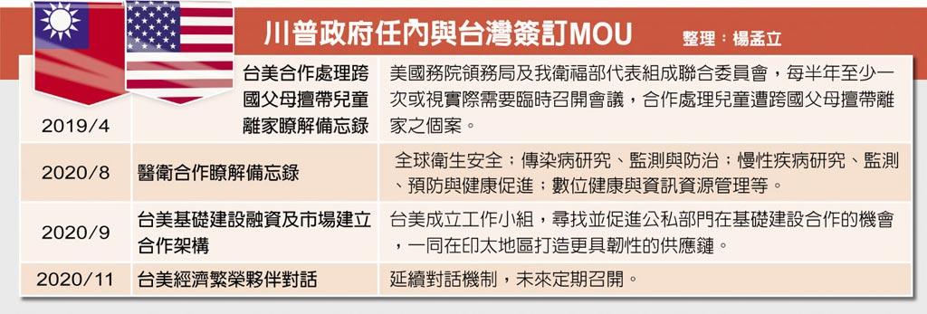 川普政府任内与台湾签订MOU