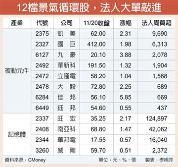 產業景氣回升 12檔景氣循環股強勢上漲