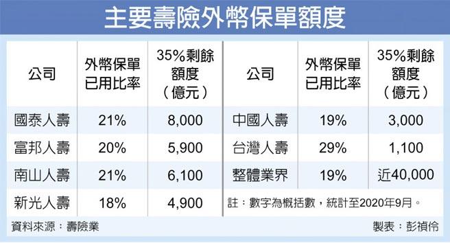 主要壽險外幣保單額度