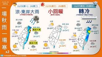 入秋最強冷空氣襲 低溫16度!北台灣暴跌8度