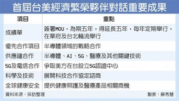 半導體合作 列台美MOU優先項目