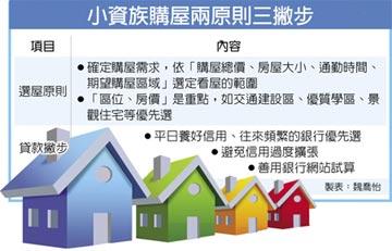 銀行鎖定小資 強打新式房貸