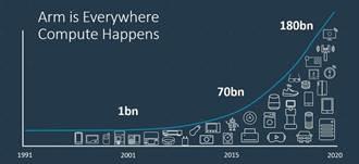Arm推Roadmap Guarantee與其它物聯網提案 加速終端裝置人工智慧