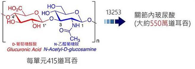 從葡萄糖胺到波尿酸的結構變化。(圖/微笑藥師網提供)