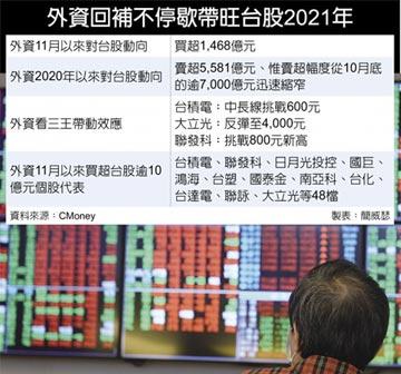 三王領台股 旺進2021年