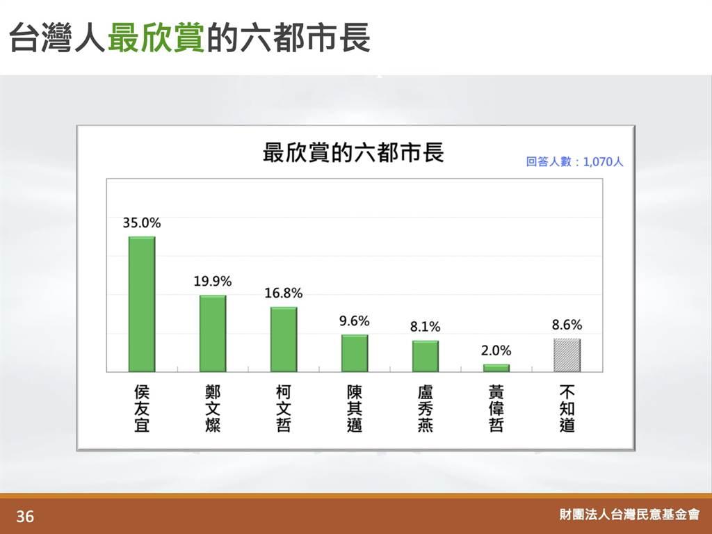「台灣人最欣賞的六都市長」民調結果。(圖/取自「財團法人台灣民意基金會」官方網站)