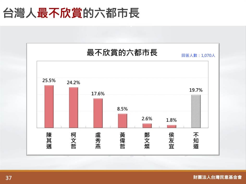 「台灣人最不欣賞的六都市長」民調結果。(圖/取自「財團法人台灣民意基金會」官方網站)