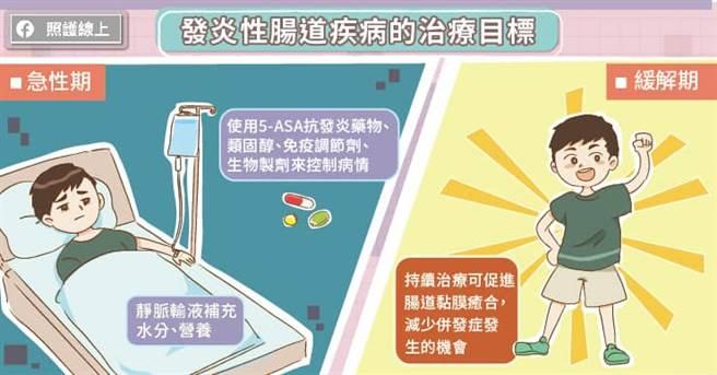 發炎性腸道疾病的治療目標。(圖/照護線上提供)