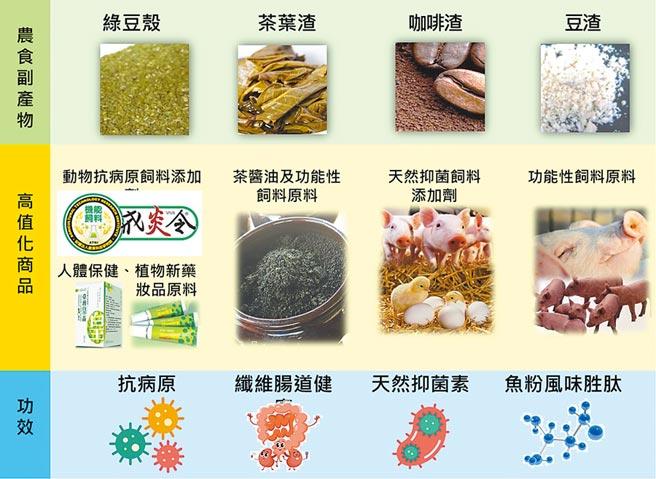 京冠致力農食循環經濟圖。圖/業者提供