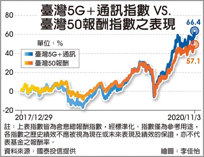 台灣5G+通訊指數VS.台灣50報酬指數之表現