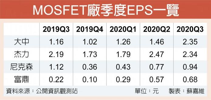 MOSFET廠季度EPS一覽