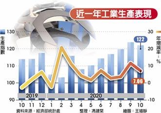 10月工業生產指數 連九紅