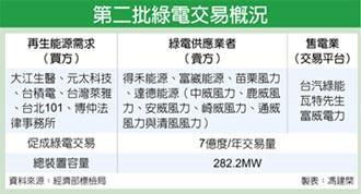 綠電交易 第二批大增7倍