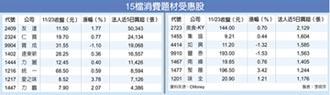 液晶電視年終銷售 季增估2成