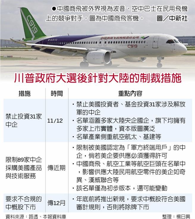 中國商飛被外界視為波音、空中巴士在民用飛機上的競爭對手。圖為中國商飛客機。圖/中新社  川普政府大選後針對大陸的制裁措施