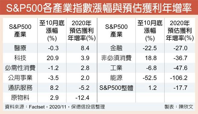 S&P500各產業指數漲幅與預估獲利年增率