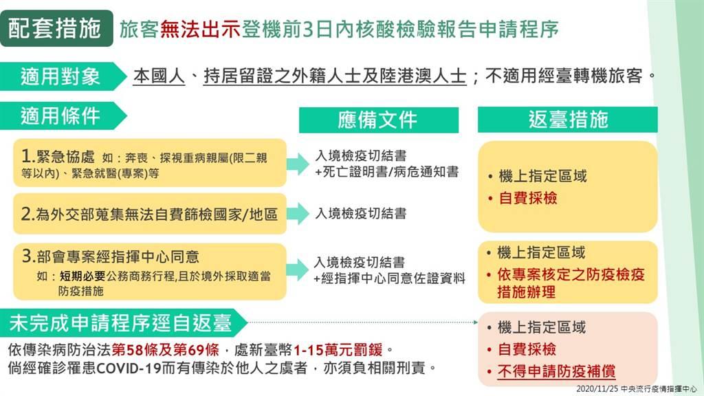 圖為無法附登機前3日內陰性報告的申請程序。(指揮中心提供)