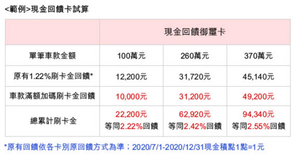 匯豐 TESLA 專屬購車方案:刷卡購車加碼回饋 49,200 元,限時優惠只到 12/22