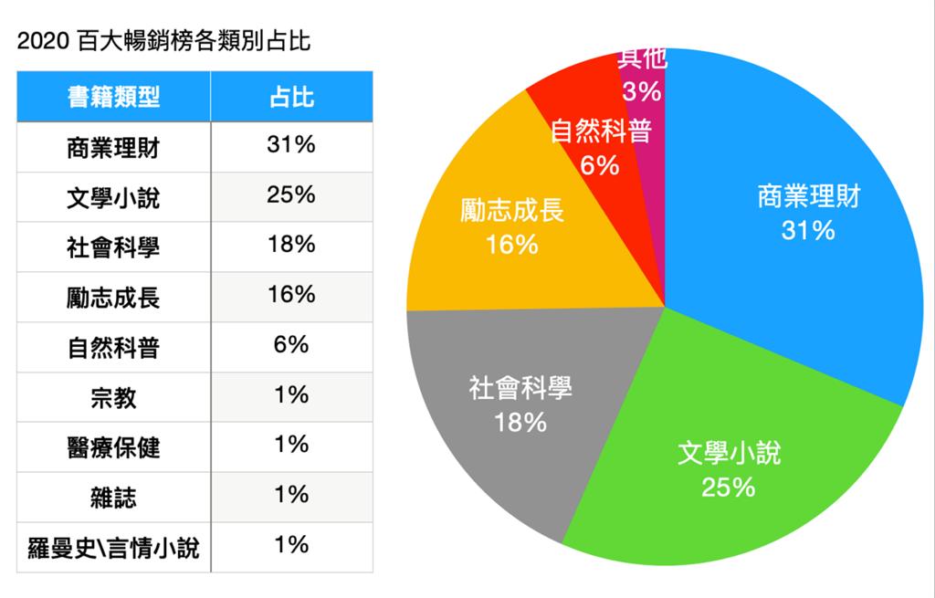 2020百大畅销榜各分类占比与畅销榜圆饼图。(Readmoo 提供/黄慧雯台北传真)