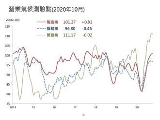 台經院調查:製造業景氣創27個月新高