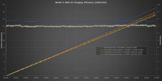 220V 32A 充電效率約 89%,電流越低效率越高? No!