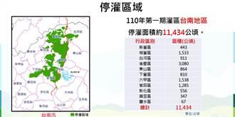 因應明年台南一期稻作停灌 農業局超前部署
