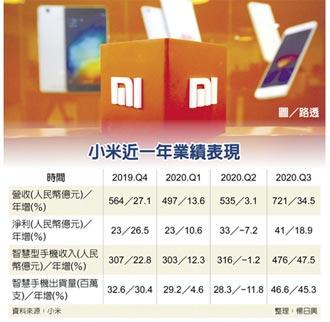 手機賣翻 小米Q3業績大豐收