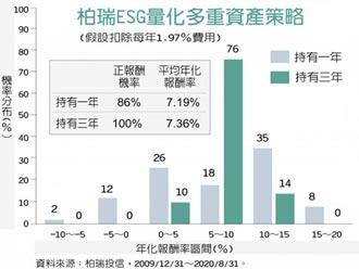 柏瑞投信:ESG量化多重資產 適合長期持有