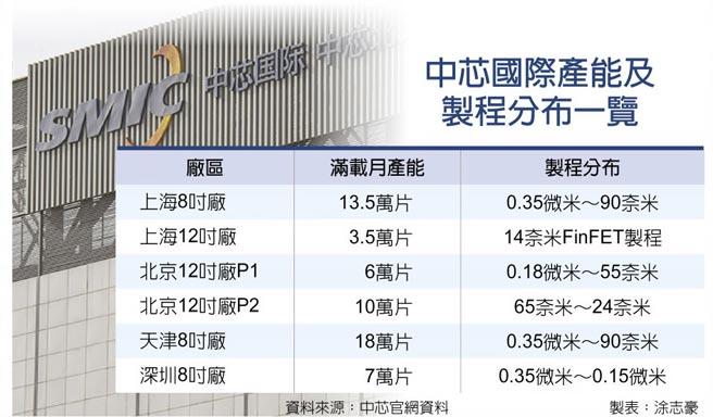 中芯國際產能及製程分布一覽