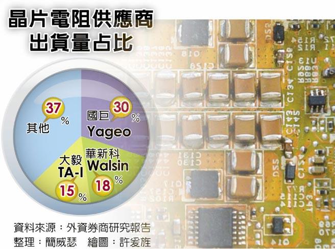 晶片电阻供应商出货量占比