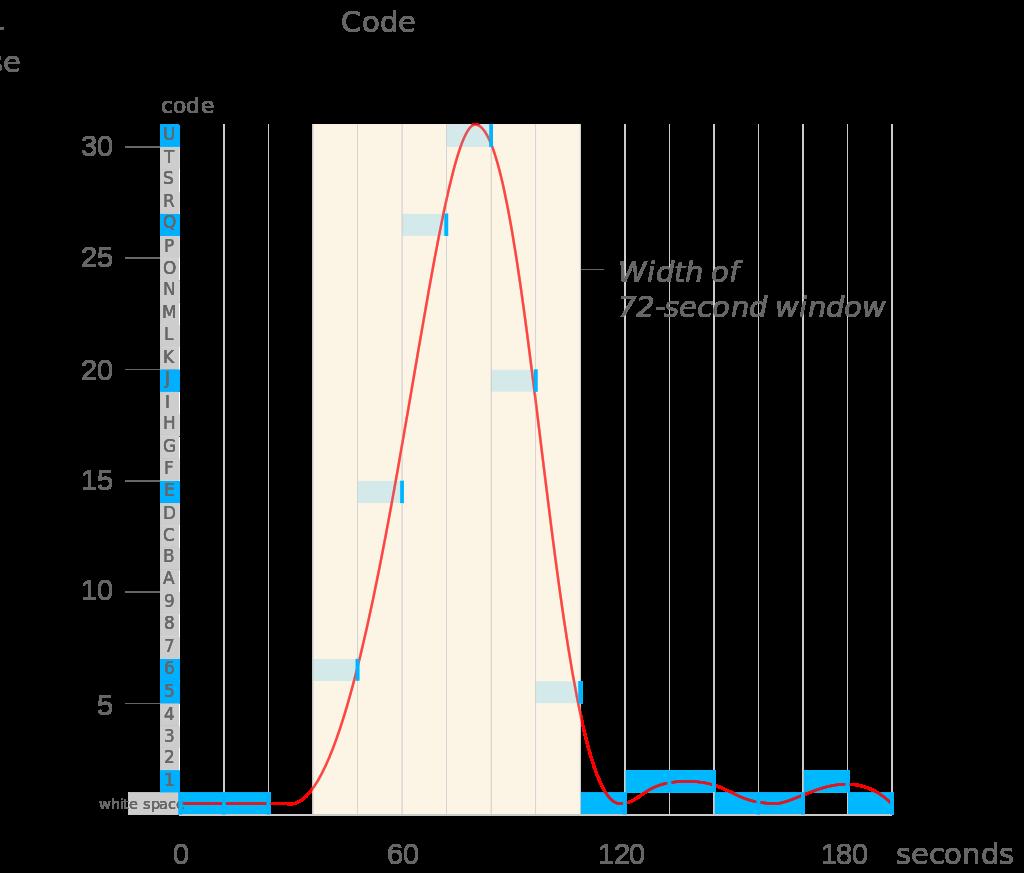 「哇!訊號」的電波強度分析。(圖/SETI)