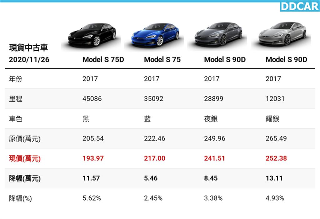 台灣特斯拉原廠中古車降價!Model S 二百萬有找,七天降幅最高 13 萬元
