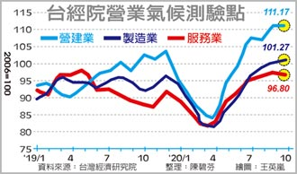台經院:製造業景氣27月新高