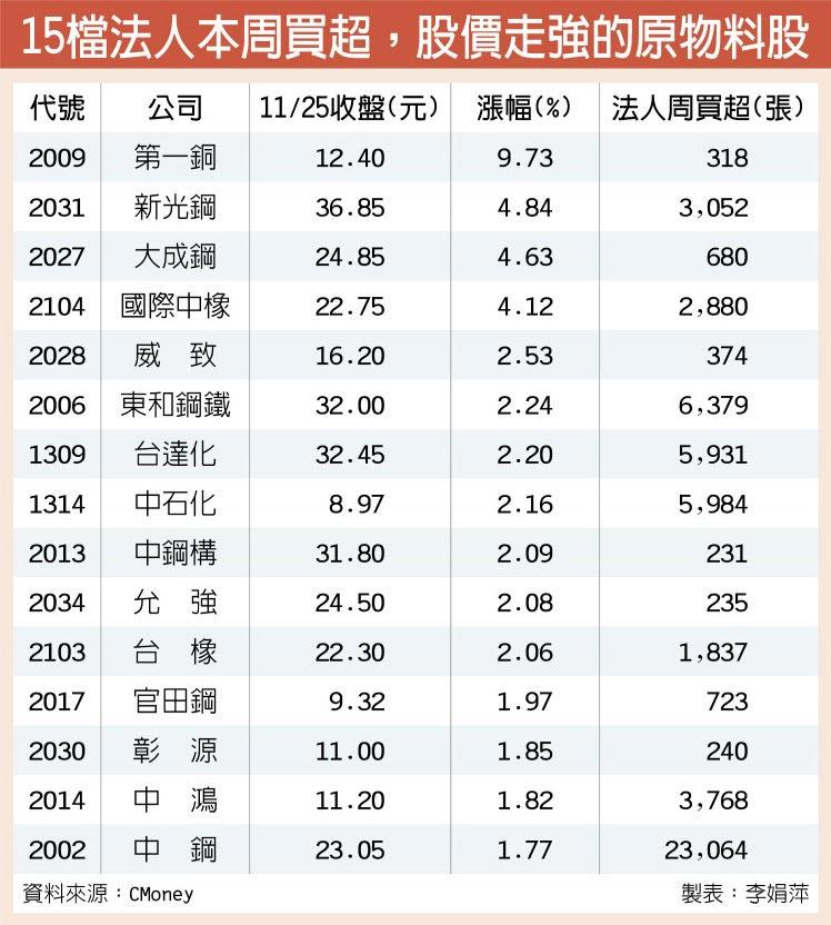 15檔法人本周買超,股價走強的原物料股
