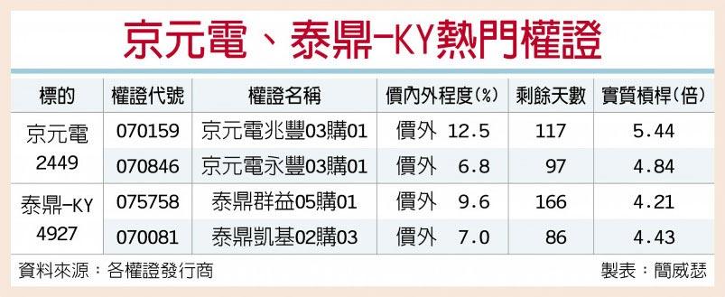 京元電、泰鼎-KY熱門權證