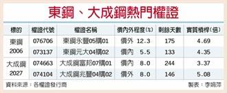 鋼市復甦 東鋼、大成鋼買盤湧
