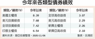 疫後亞洲經濟先回升 亞高收債進場正逢時
