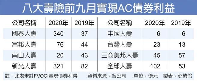 八大壽險前九月實現AC債券利益