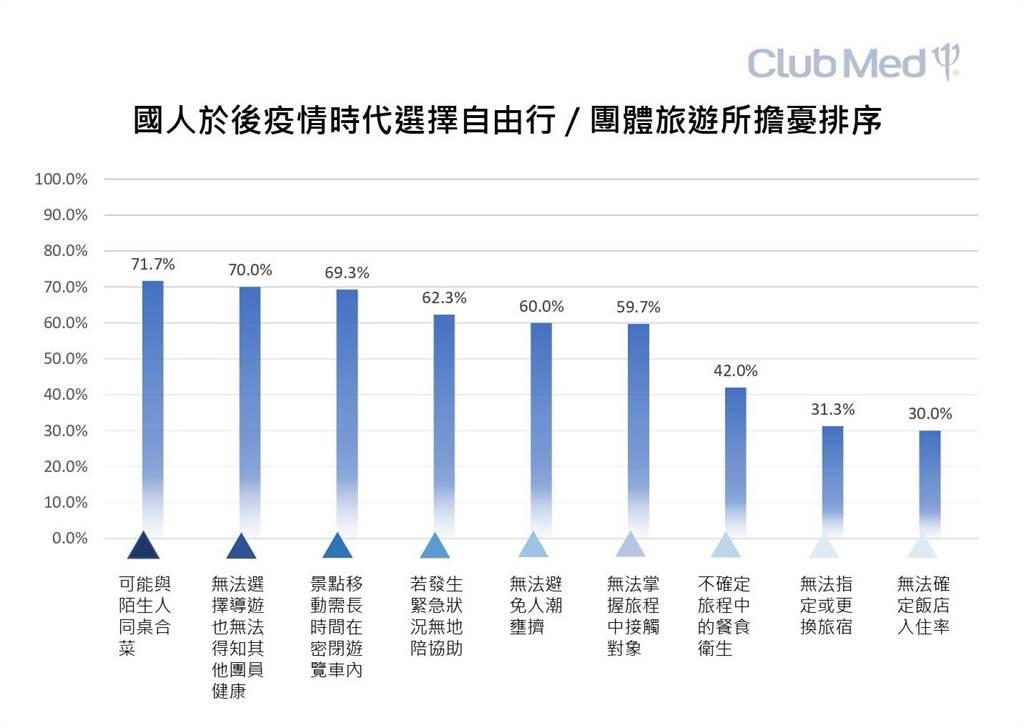 Club Med公布國人在後疫情時代選擇自由行或團體旅遊所擔憂排序。(Club Med提供)