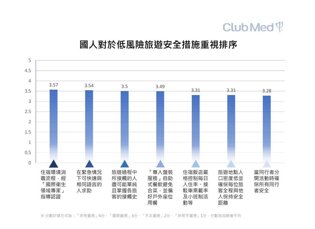 在Club Med調查資料中,國人對於7項低風險旅遊安全措施重視排序。(Club Med提供)
