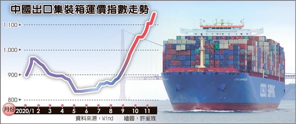 中國出口集裝箱運價指數走勢 疫情帶動各地對醫療用品與電子產品需求強勁,有助於中國出口表現。圖/美聯社