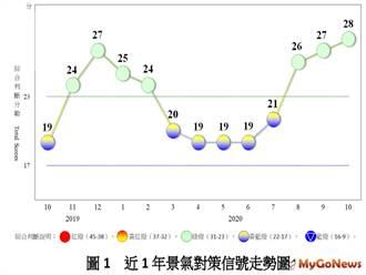 10月景氣燈號續呈綠燈「經濟穩定成長」