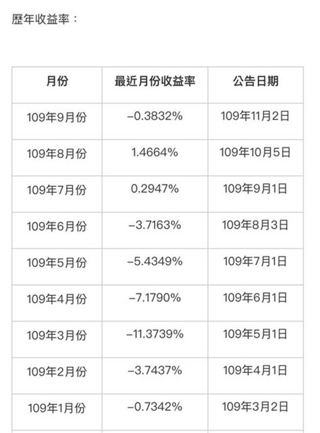 勞工退休基金收益率。(翻攝勞動基金網站)