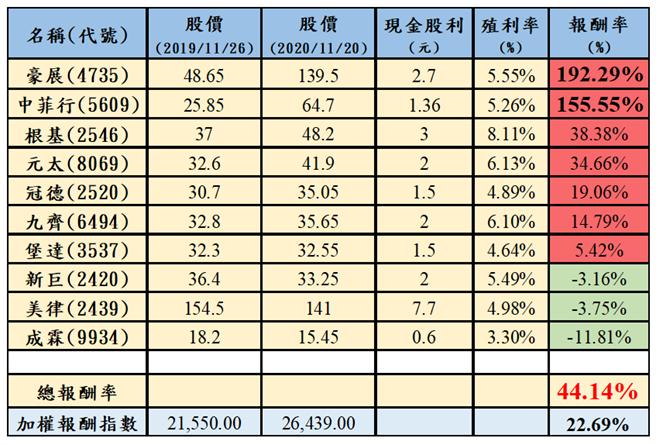 表:2020年抱緊股報酬率統計