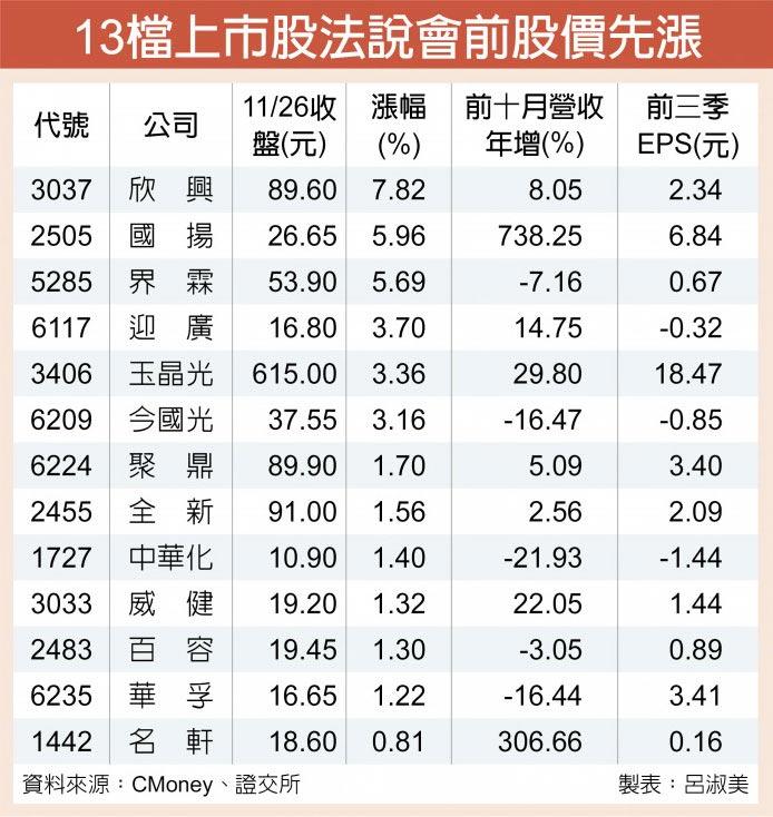 13檔上市股法說會前股價先漲