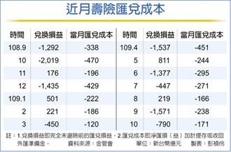 壽險前十月匯兌成本 達2,364億