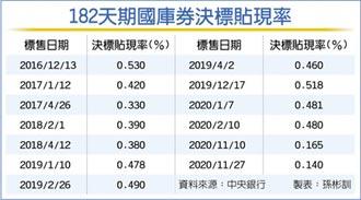 國庫券利率 創逾11年新低