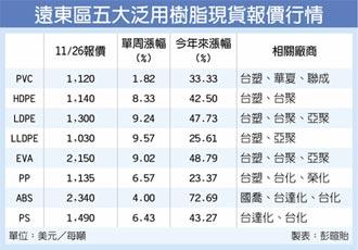 原料漲、需求增 五大樹脂飆漲